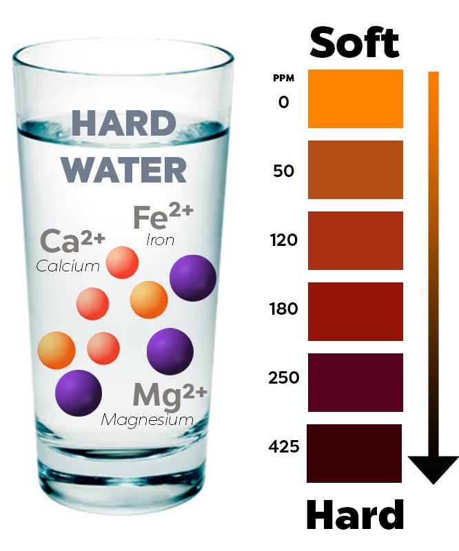 High Hardness Drinking Water